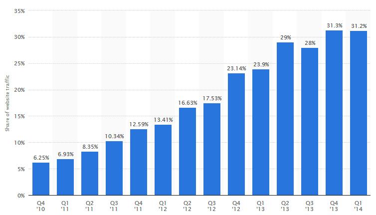 Mobil eszközökről weboldalakra érkező  globális forgalom növekedése 2010-2014. között