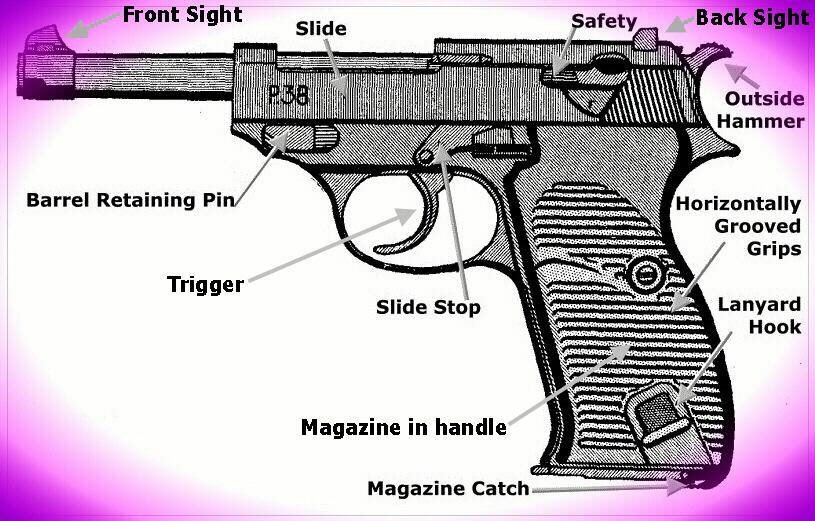 Semi Auto Diagram : Semi auto pistol diagram get free image about