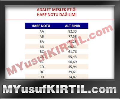 Anadolu Üniversitesi Açıköğretim Fakültesi Adalet Meslek Etiği Dersi Harf Notu Dağılımı ( 2015 Yılı )