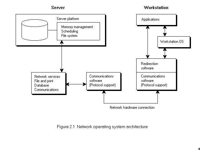 Network Operating System Architecture