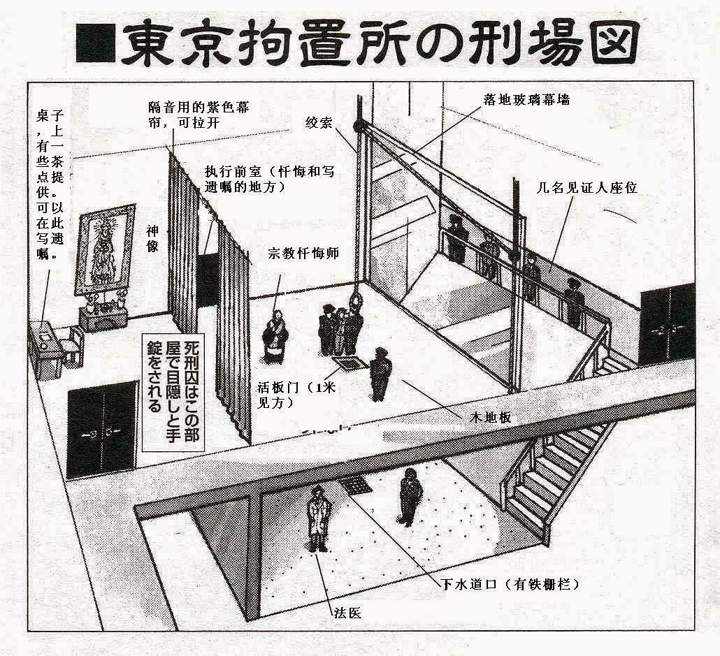 東京拘留所刑場圖