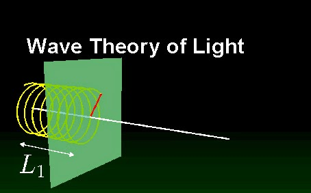 light-wave-theory
