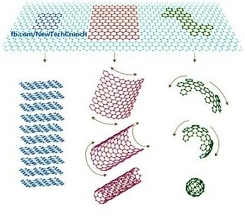 od 1d 2d graphene structures