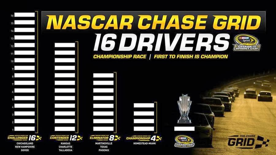 NASCAR Championship Chase Grid