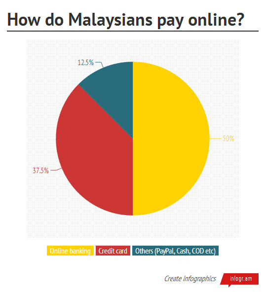 What are the preferred online payment methods in Malaysia?