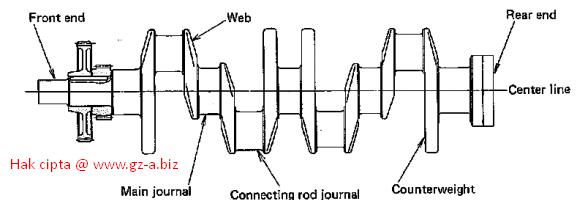 Struktur dan Fungsi Crankshaft
