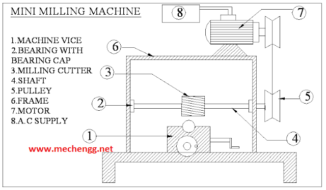 Mini Milling Machine Mechanical Project