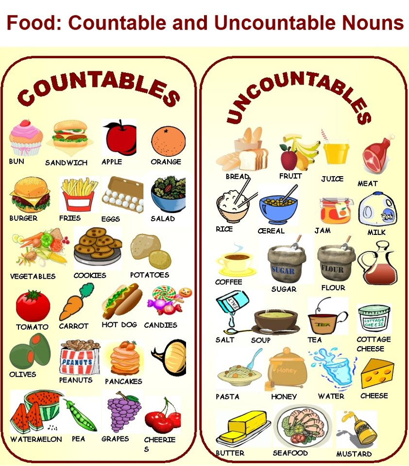 Food Countable or Uncountable http://myeverydayinenglish.blogspot.com/2013/01/countable-and-uncountable-nouns-food.html
