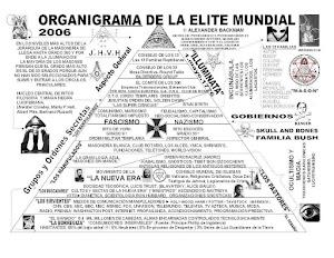 ORGANIGRAMA ELITE MUNDIAL