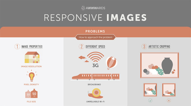 Responsive Images Problems And Solutions