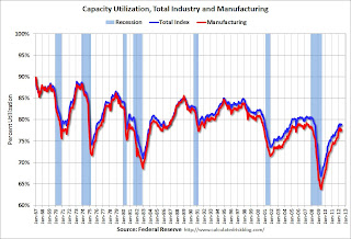 Capacity Utilization