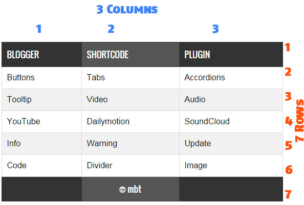 Create short code for responsive html tricks for blogger for Html table row