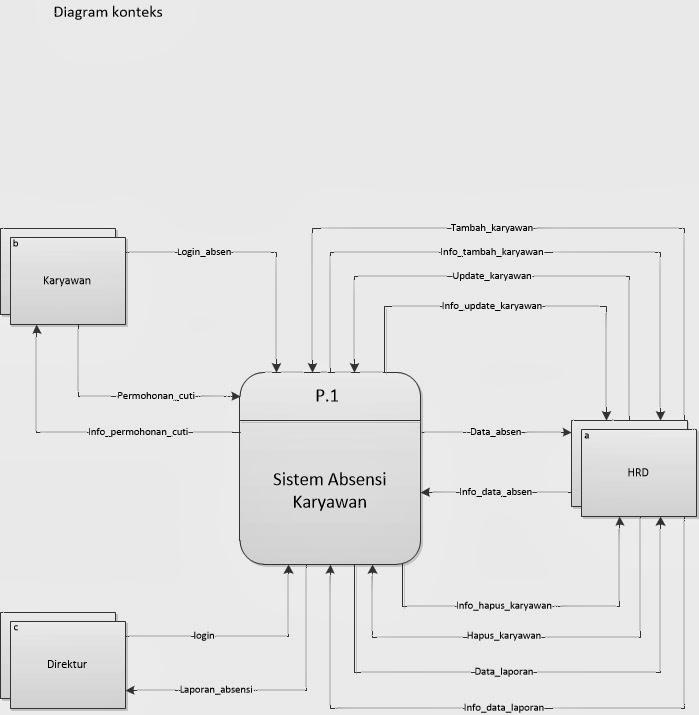 My project diagram konteks sistem absensi karyawan ccuart Image collections