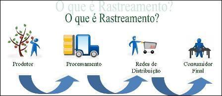 Riopalm Rastreabilidade Nos Alimentos Org 194 Nicos Processados