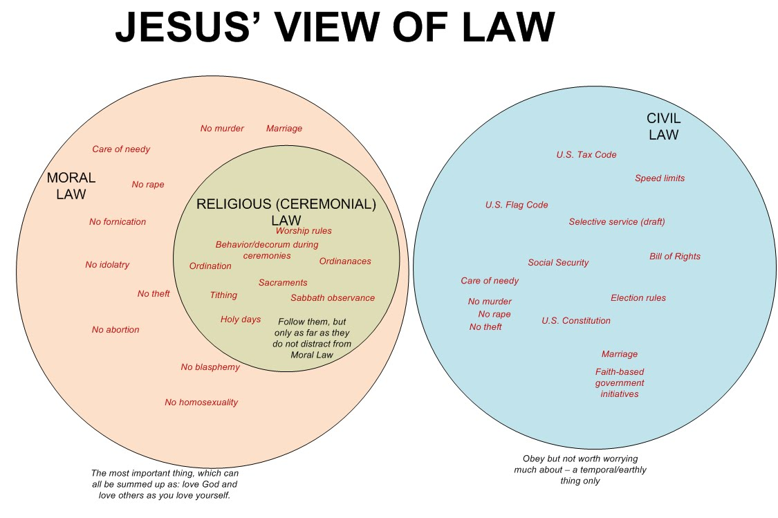 jesus and law Many christians are not clear what our relationship to the old testament laws should be.