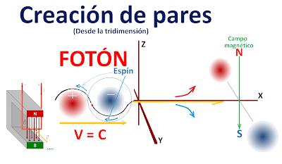 """Resultado de imagen de En conclusión; en la ilustración, diríamos, que todo cuerpo (partícula o átomo) es como una montaña, y la gravedad, como una depresión alrededor, en el sentido de la """"z"""" (cartesiana o euclideas) negativo, que tiende al cero, hacia el infinito del plano """"x-y"""". Es lógico pensar que, la depresión es directamente proporcional a la montaña, en valores integrales """"z"""" (todo el volumen de la montaña, será igual al volumen de la depresión) (ley de los opuestos y de equivalencia)."""