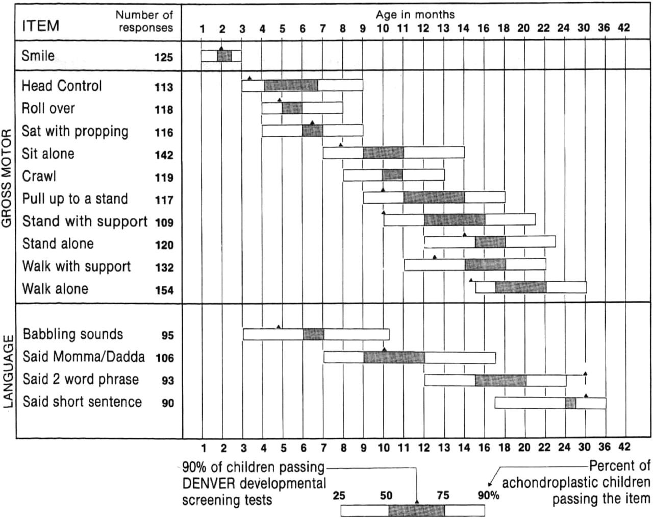 fine motor skill development chart