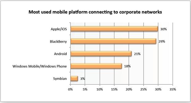 Alrededor de los vaivenes de RIM han aparecido rumores que apuntan a que la compañía canadiense buscaría ser comprada por Samsung (algo que se ha desmentido) o que estaría dispuesta a licenciar su plataforma a otros fabricantes, dos rumores que estarían asociados al esfuerzo de la compañía en la recuperación de un lugar que, con la llegada de Android, perdió y que, además, le sigue hacer perder puestos (y ventas). De todas formas, creo que a RIM aún le queda recorrido porque, a nivel corporativo, los terminales BlackBerry y sus servicios son bastante utilizados, algo que queda reflejado en un