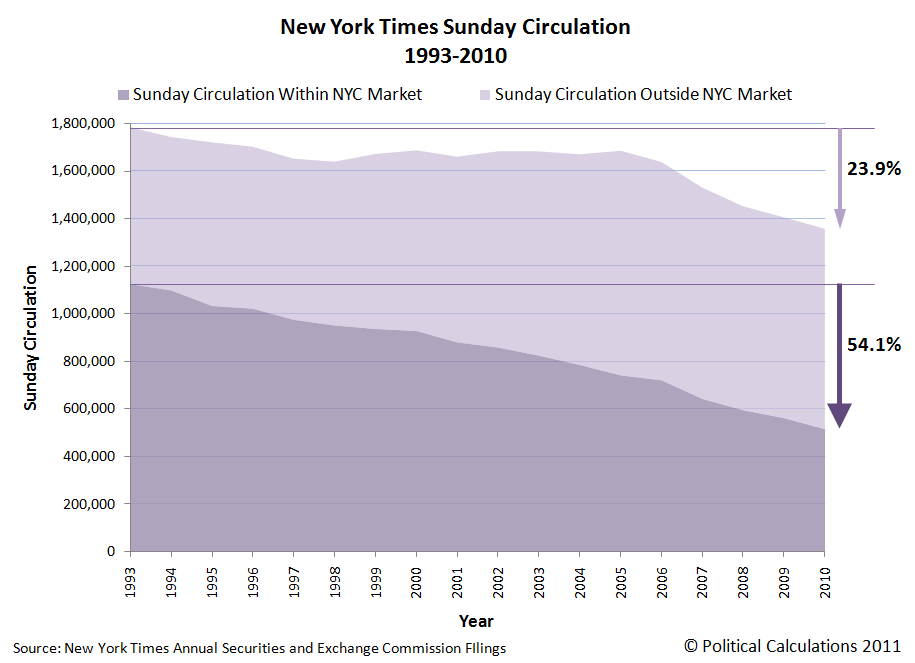 New York Times Sunday Circulation, 1993-2010