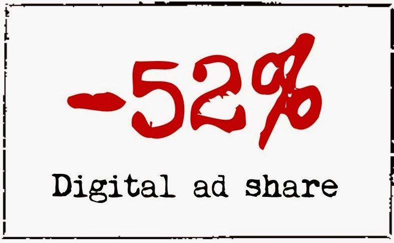 digital ad share