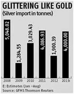 Trgovanje od 2008 do 2013.