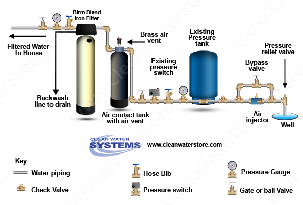 clean well water report: question about macclean iron filter media ...