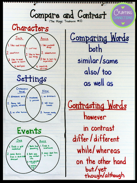 ... compare and contrast anchor chart and lesson for your own upper