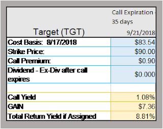 Covered Call Opportunities in a volatile market.