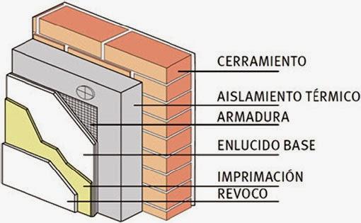 El blog tecnol gico de gloria - Aislamiento termico paredes ...