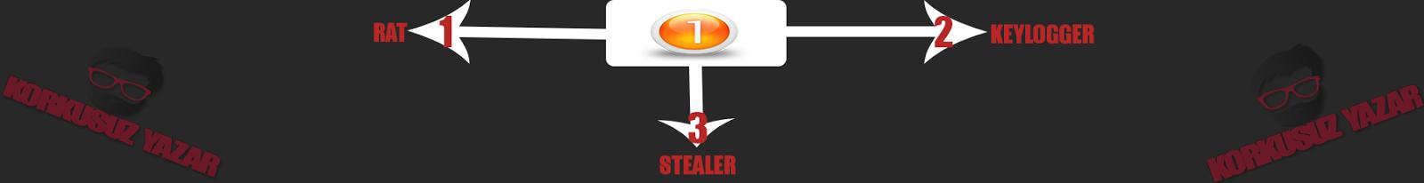 RAT - KEYLOGGER - STEALER