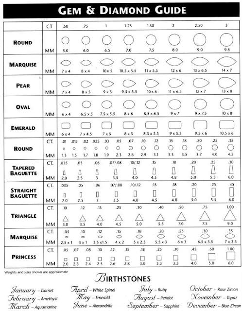 Standard size gem chart