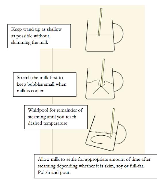 steam milk