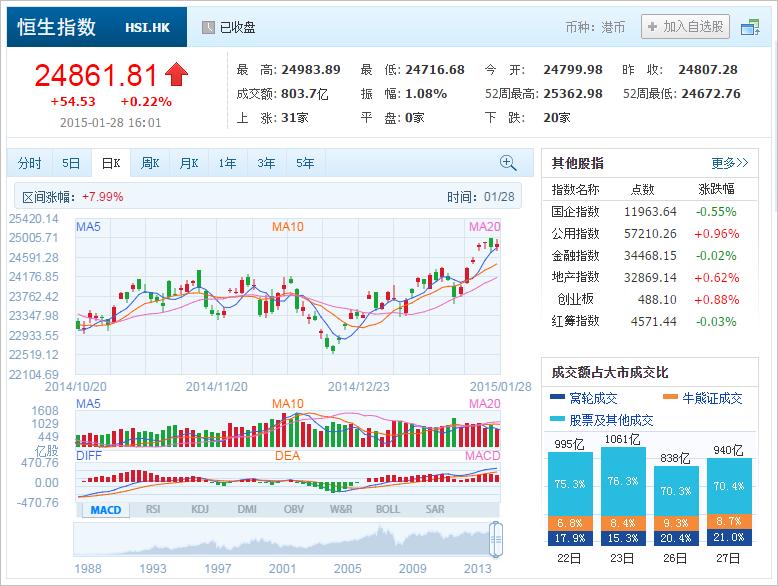中国株コバンザメ投資 香港ハンセン指数20150128