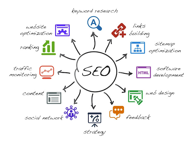 Why SEO Ranking Takes Time? For Faster Results Do Changes