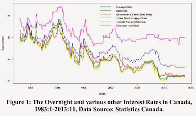 Figure 1: The Overnight and various other Interest Rates in Canada, 1983:1-2013:11, Data Source: Statistics Canada.