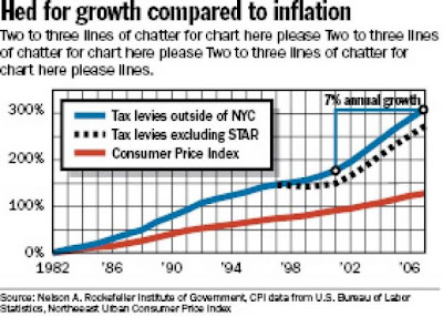 New York Tax Levy versus inflation