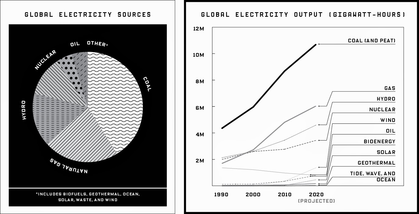 Global electricity sources and output (Credit: www.wired.com) Click to enlarge.