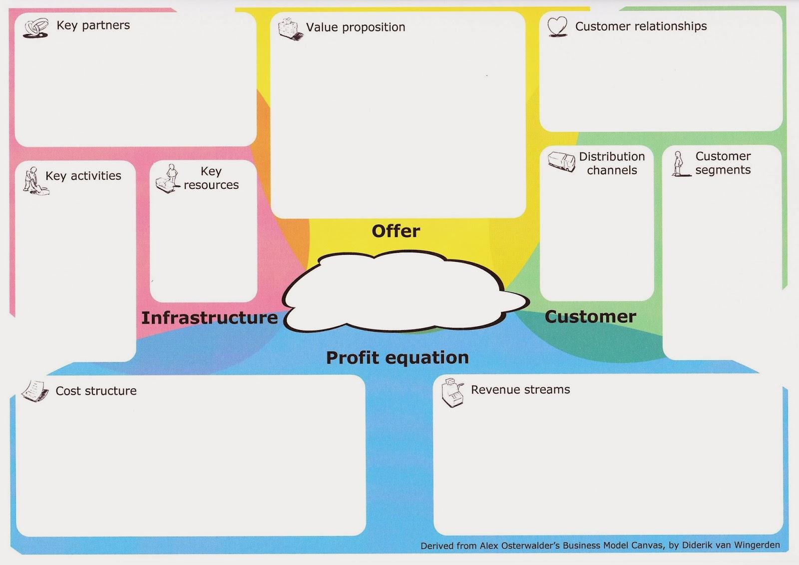 El lienzo del modelo de negocio: Un lenguaje común para describir ...