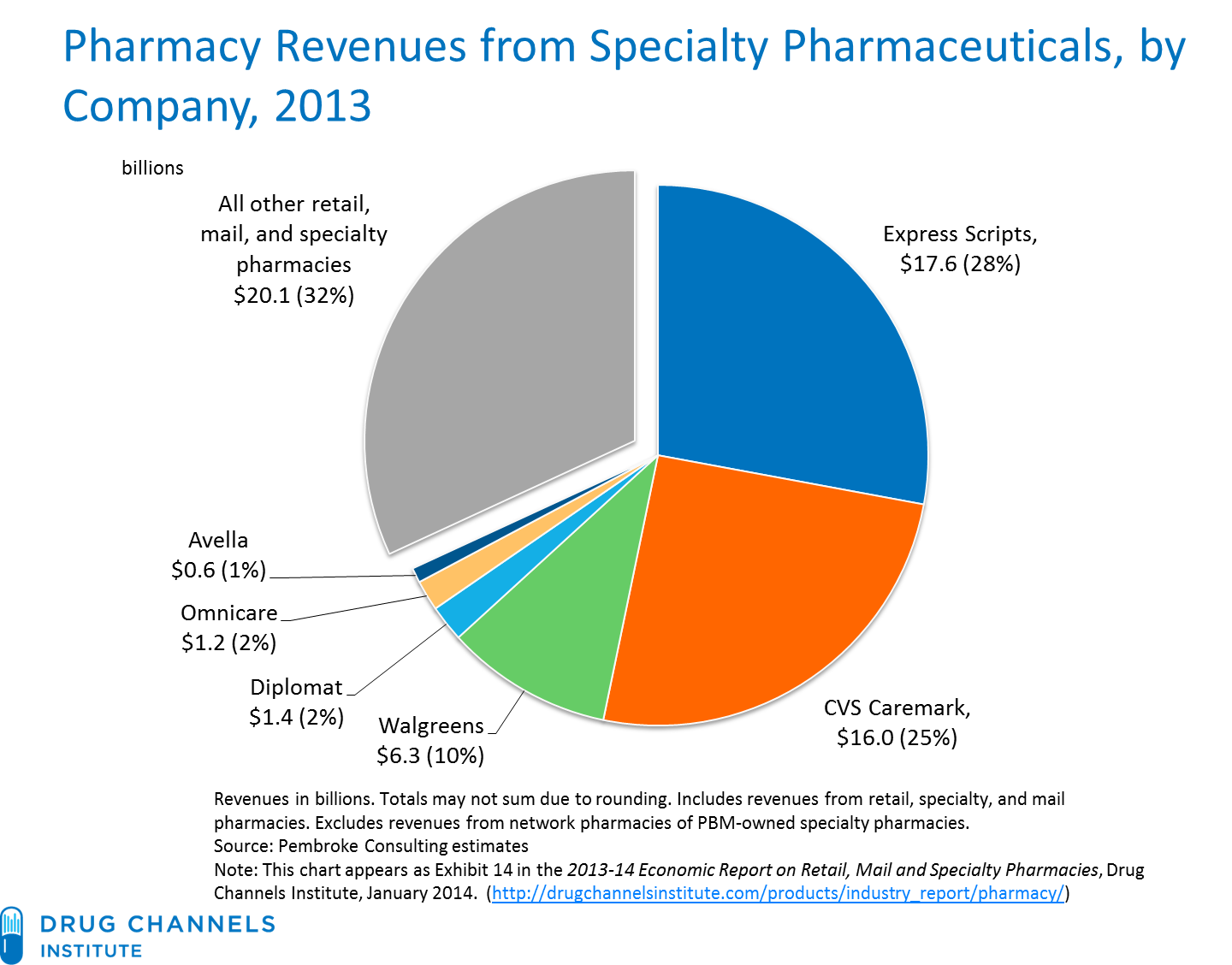Drug Channels 2013 Pharmacy Market Share For Specialty