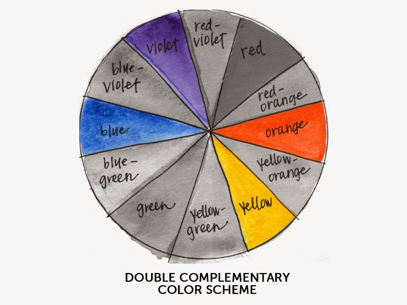 The Basic Color Wheel ERIN NIELSON