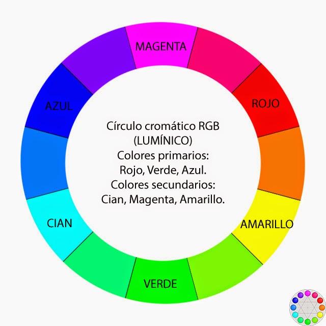 Círculo cromático aditivo (lumínico)