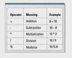 مثال على المشغلات الحسابية  SQL - Arithmetic Operators