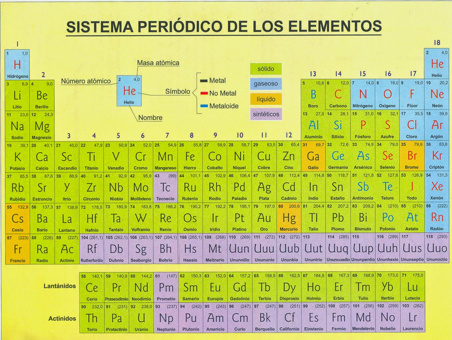 Tabla periodica grupo iv b image collections periodic table and tabla periodica grupo iii b images periodic table and sample with tabla periodica grupo iv b urtaz
