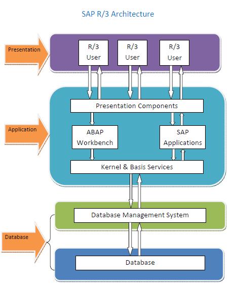 ساب مكونات نظام ساب SAP Component