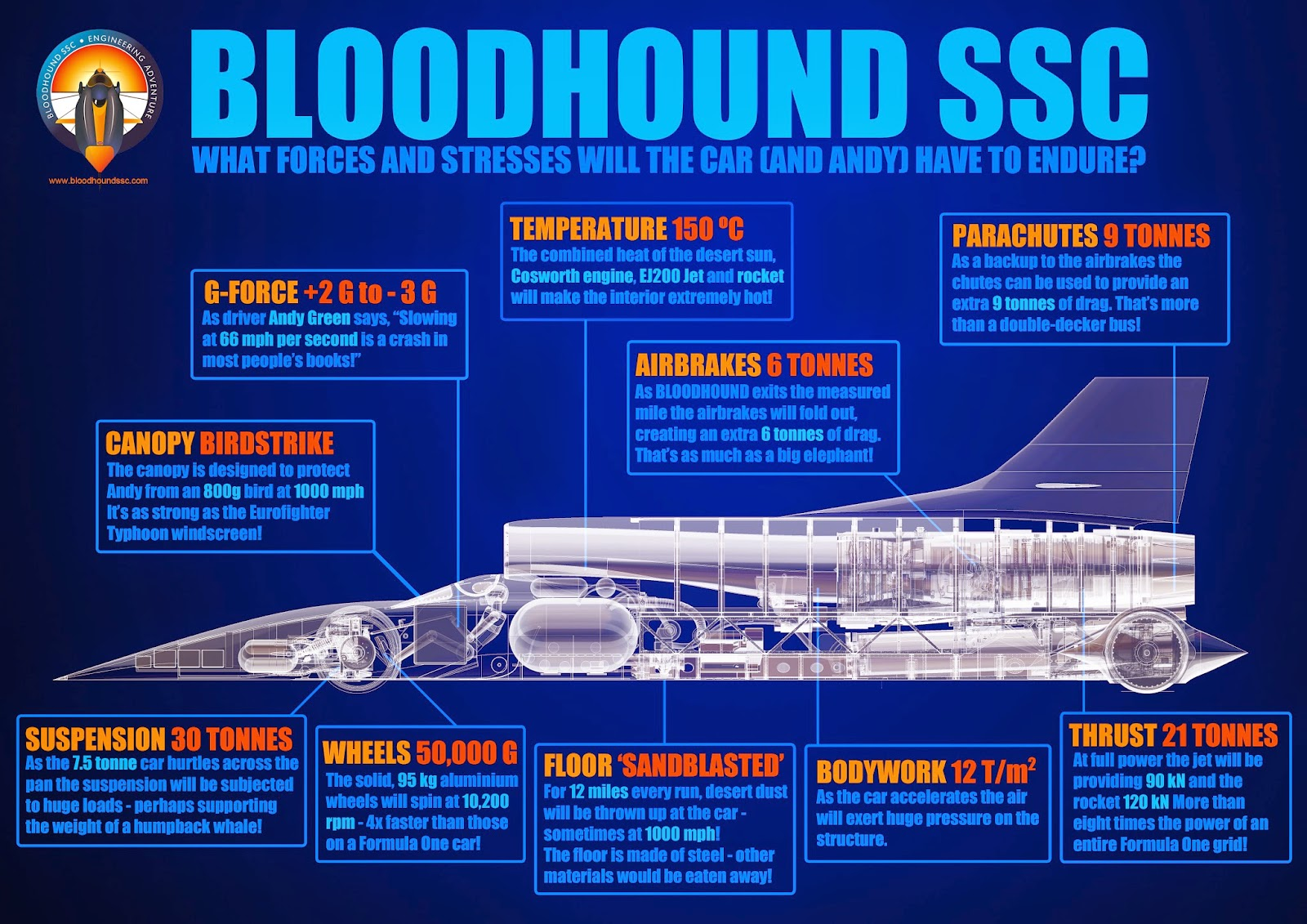 Bloodhound supersonic car Andy green world speed record 2015
