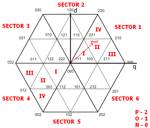 thesis on space vector modulation Moreover, this thesis also introduces a novel transformerless topology in  in  the field of power electronics, space vector modulation is of.