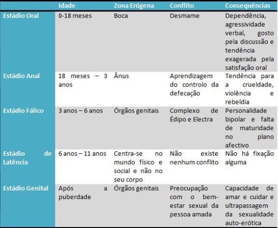 Teoria psicosexual fases
