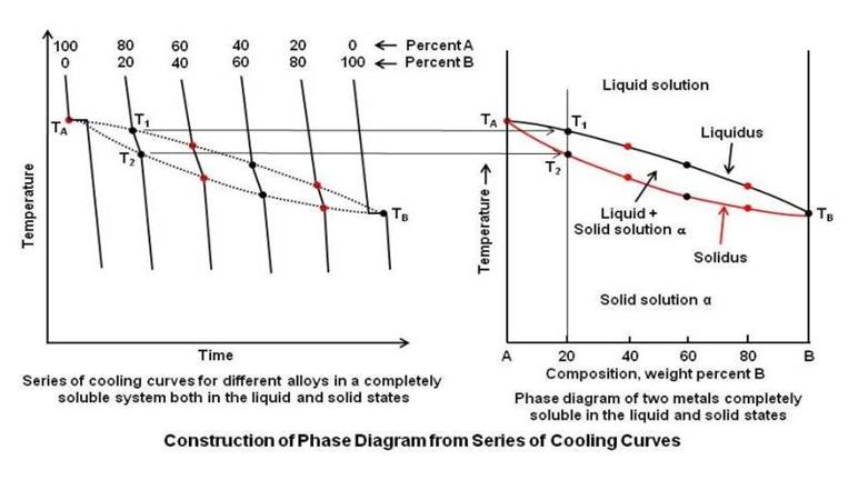 Mat om blog jf302 bab 1b contoh penafsiran graf keseimbangan fasa ccuart Choice Image