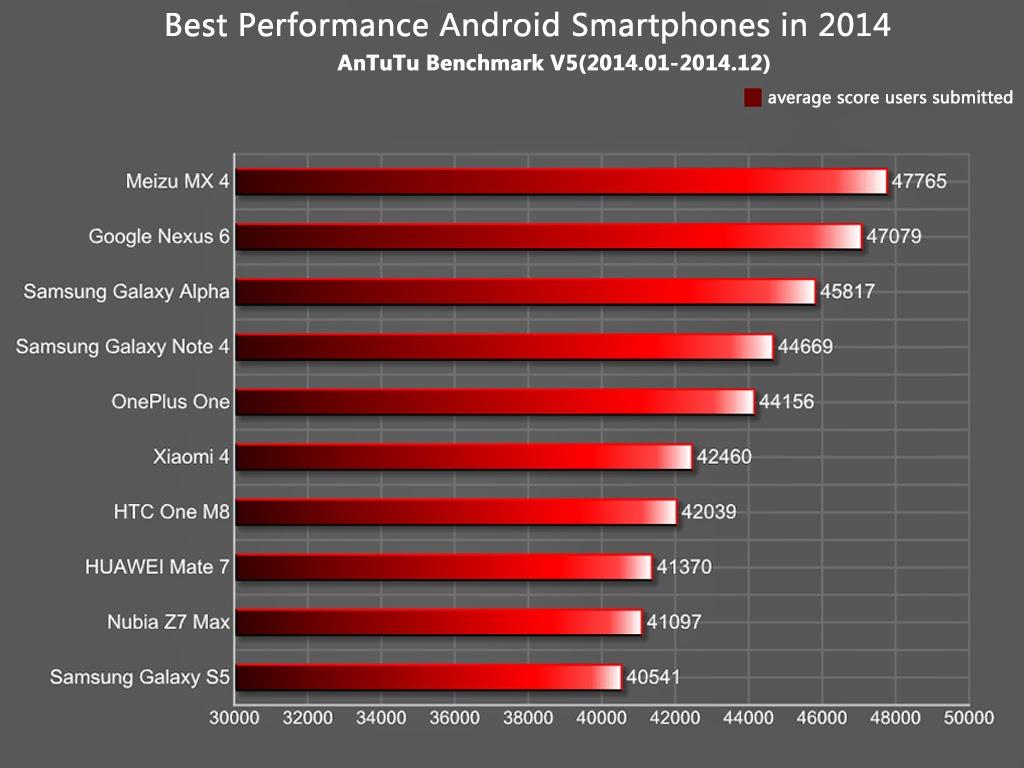 Daftar Smartphone Android dengan Performa Terbaik
