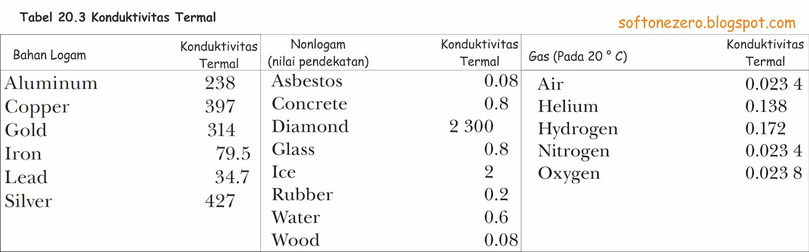 Tabel konduktivitas termal